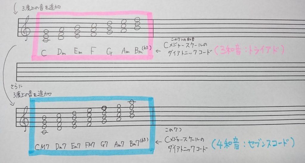 ダイアトニックコード(4和音)