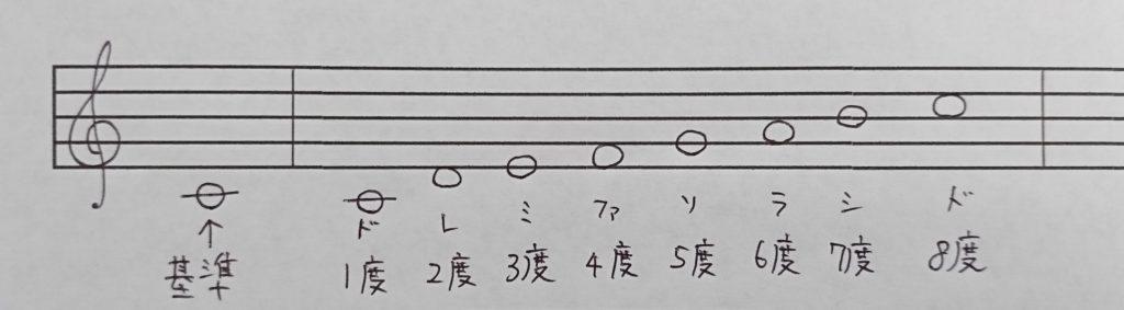 音程(「ド」が基準)