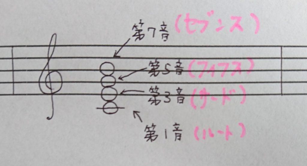 和音について