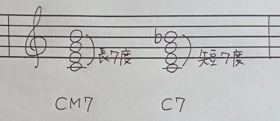 CM7とC7