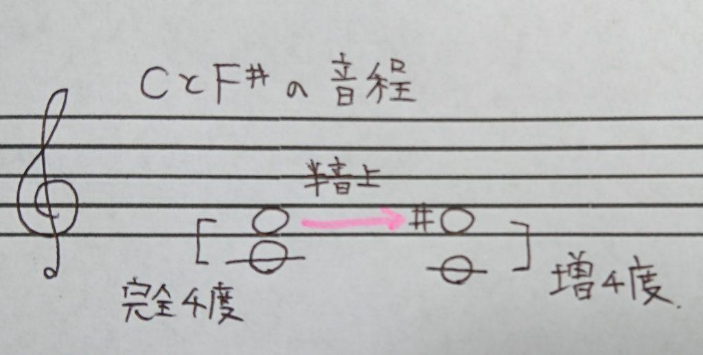 CとF♯の音程